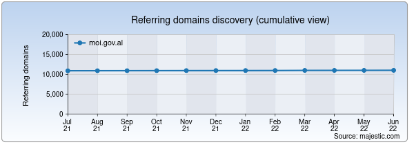Referring domains for moi.gov.al by Majestic Seo