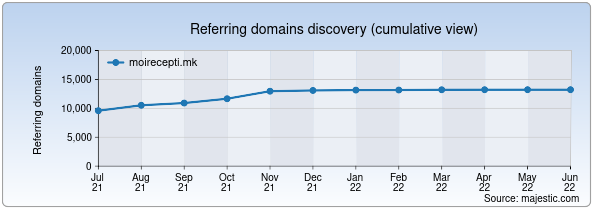 Referring domains for moirecepti.mk by Majestic Seo