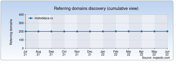 Referring domains for molodejca.ru by Majestic Seo