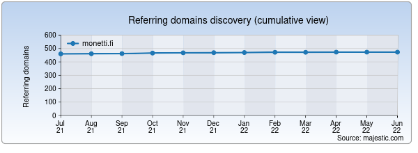Referring domains for monetti.fi by Majestic Seo