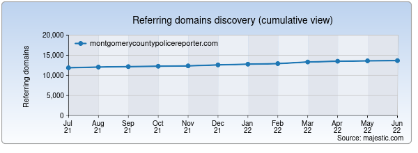Referring domains for montgomerycountypolicereporter.com by Majestic Seo