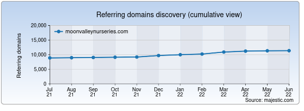 Referring domains for moonvalleynurseries.com by Majestic Seo