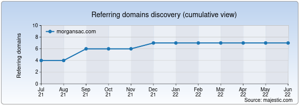 Referring domains for morgansac.com by Majestic Seo