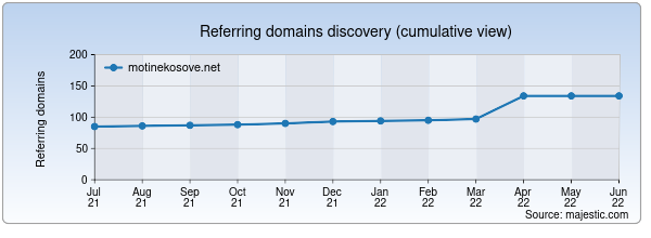 Referring domains for motinekosove.net by Majestic Seo