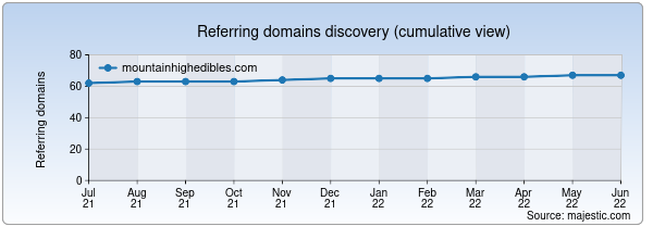 Referring domains for mountainhighedibles.com by Majestic Seo