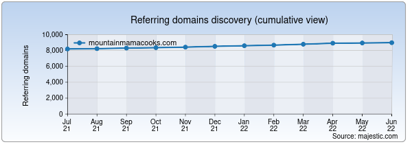 Referring domains for mountainmamacooks.com by Majestic Seo