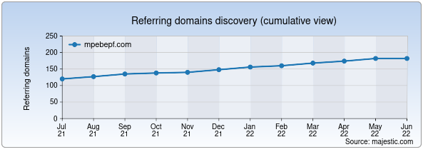 Referring domains for mpebepf.com by Majestic Seo