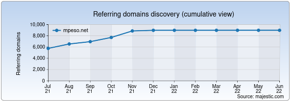 Referring domains for mpeso.net by Majestic Seo