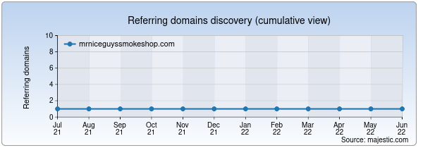 Referring domains for mrniceguyssmokeshop.com by Majestic Seo