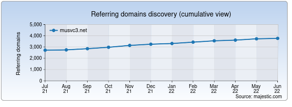 Referring domains for musvc3.net by Majestic Seo