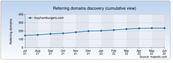 Referring domains for muyhamburgers.com by Majestic Seo