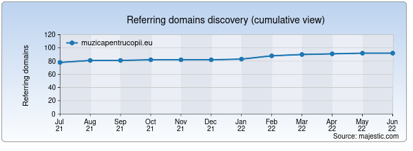Referring domains for muzicapentrucopii.eu by Majestic Seo