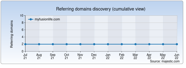 Referring domains for myfusionlife.com by Majestic Seo