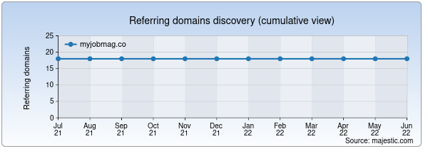 Referring domains for myjobmag.co by Majestic Seo