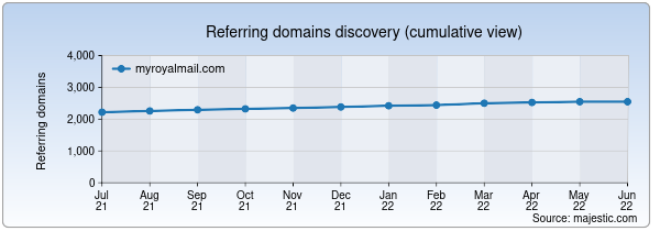 Referring domains for myroyalmail.com by Majestic Seo