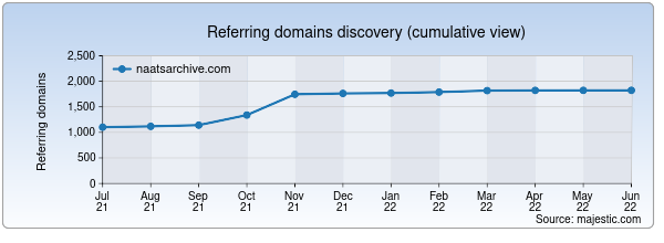 Referring domains for naatsarchive.com by Majestic Seo