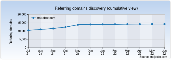 Referring domains for nairabet.com by Majestic Seo