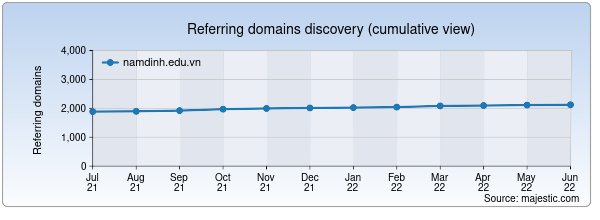Referring domains for namdinh.edu.vn by Majestic Seo