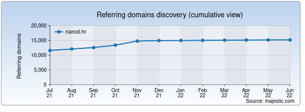 Referring domains for narod.hr by Majestic Seo