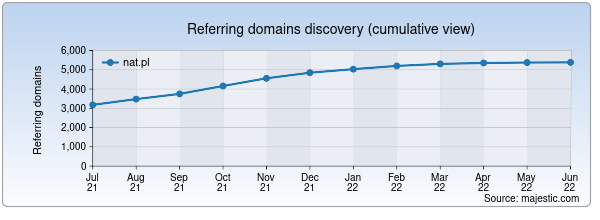 Referring domains for nat.pl by Majestic Seo