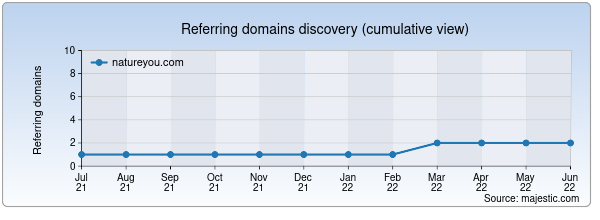 Referring domains for natureyou.com by Majestic Seo