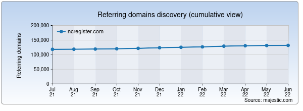 Referring domains for ncregister.com by Majestic Seo