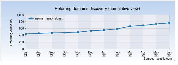 Referring domains for nelmsmemorial.net by Majestic Seo