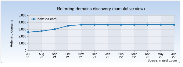 Referring domains for new3da.com by Majestic Seo