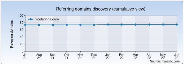 Referring domains for nicetarinha.com by Majestic Seo