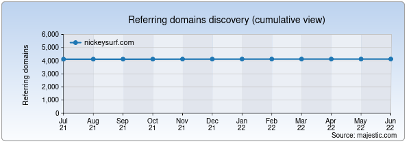 Referring domains for nickeysurf.com by Majestic Seo