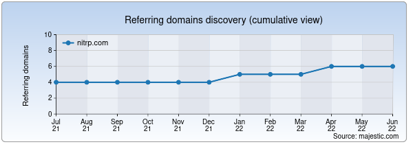 Referring domains for nitrp.com by Majestic Seo