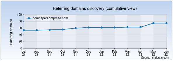 Referring domains for nomesparaempresa.com by Majestic Seo