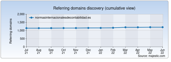 Referring domains for normasinternacionalesdecontabilidad.es by Majestic Seo