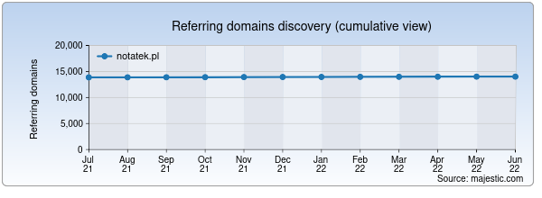Referring domains for notatek.pl by Majestic Seo