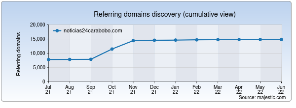 Referring domains for noticias24carabobo.com by Majestic Seo