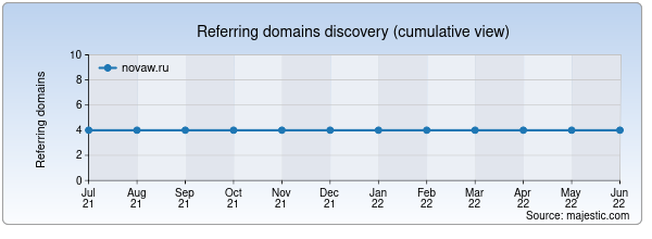 Referring domains for novaw.ru by Majestic Seo