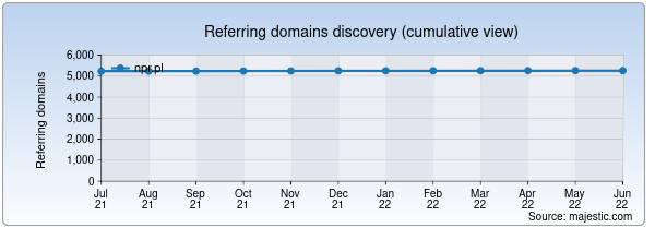 Referring domains for npr.pl by Majestic Seo