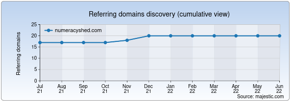 Referring domains for numeracyshed.com by Majestic Seo