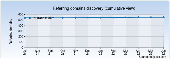 Referring domains for nutraholic.com by Majestic Seo