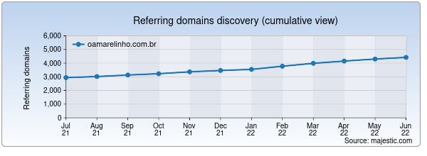 Referring domains for oamarelinho.com.br by Majestic Seo