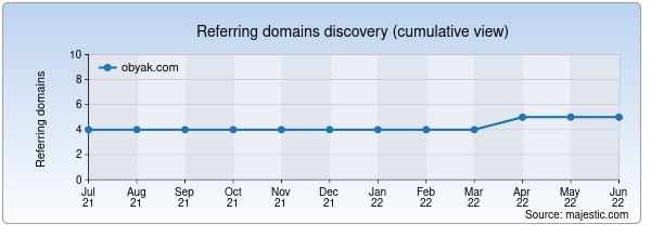 Referring domains for obyak.com by Majestic Seo