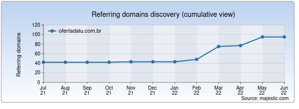 Referring domains for ofertadalu.com.br by Majestic Seo