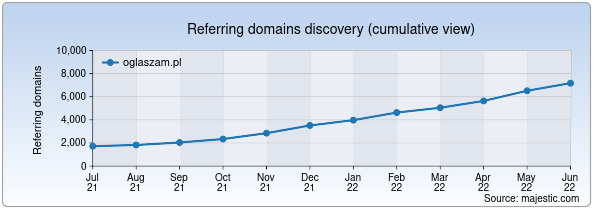 Referring domains for oglaszam.pl by Majestic Seo