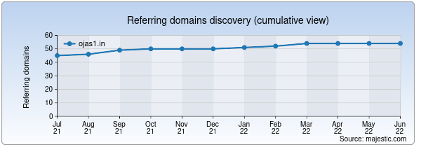 Referring domains for ojas1.in by Majestic Seo
