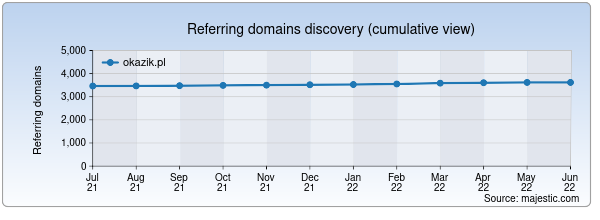 Referring domains for okazik.pl by Majestic Seo