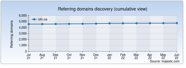 Referring domains for oln.ca by Majestic Seo