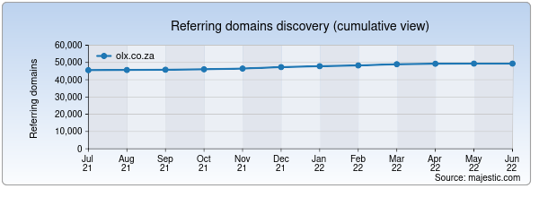 Referring domains for olx.co.za by Majestic Seo
