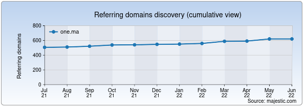 Referring domains for one.ma by Majestic Seo