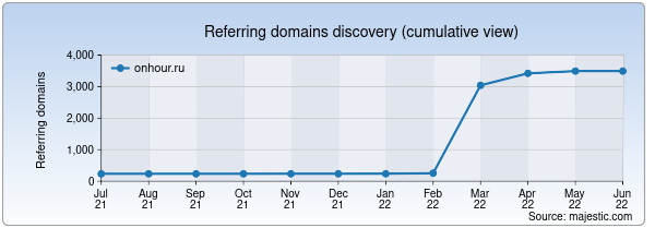 Referring domains for onhour.ru by Majestic Seo