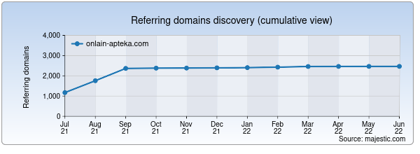 Referring domains for onlain-apteka.com by Majestic Seo